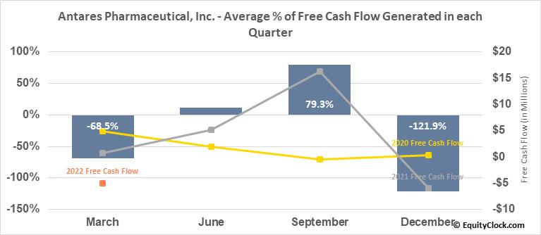 Antares Pharmaceutical, Inc. (NASD:ATRS) Free Cash Flow Seasonality