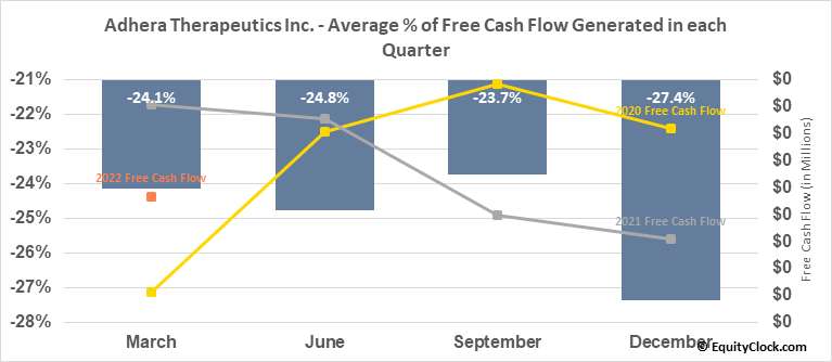 Adhera Therapeutics Inc. (OTCMKT:ATRX) Free Cash Flow Seasonality