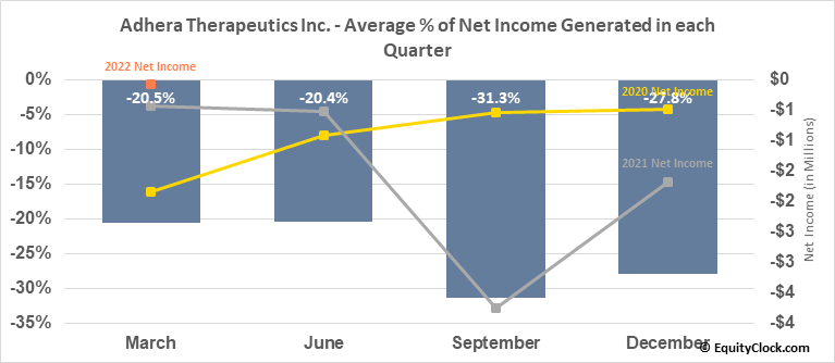 Adhera Therapeutics Inc. (OTCMKT:ATRX) Net Income Seasonality