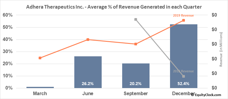 Adhera Therapeutics Inc. (OTCMKT:ATRX) Revenue Seasonality
