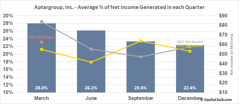 Aptargroup, Inc. (NYSE:ATR) Net Income Seasonality