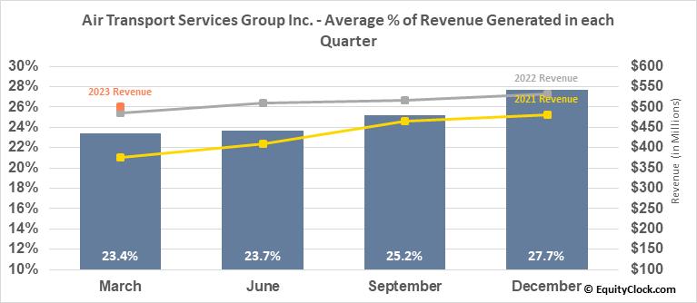 Air Transport Services Group Inc  (NASD:ATSG) Seasonal Chart