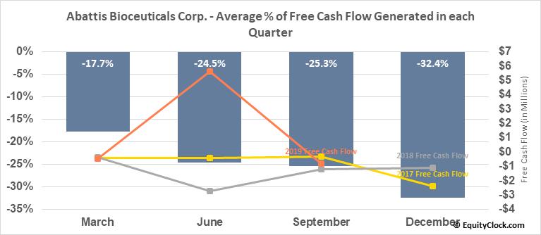Abattis Bioceuticals Corp. (OTCMKT:ATTBF) Free Cash Flow Seasonality