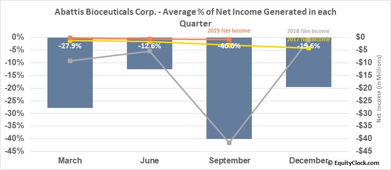 Abattis Bioceuticals Corp. (OTCMKT:ATTBF) Net Income Seasonality