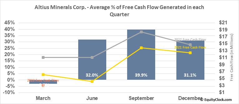 Altius Minerals Corp. (OTCMKT:ATUSF) Free Cash Flow Seasonality