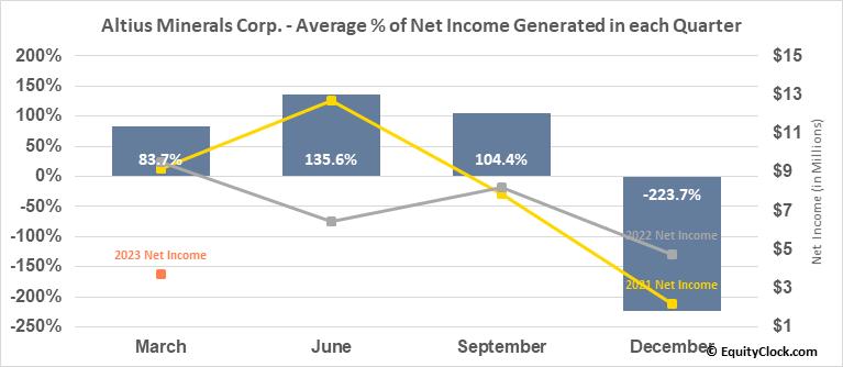 Altius Minerals Corp. (OTCMKT:ATUSF) Net Income Seasonality