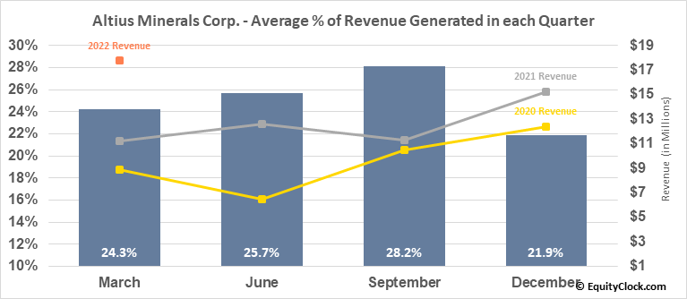 Altius Minerals Corp. (OTCMKT:ATUSF) Revenue Seasonality
