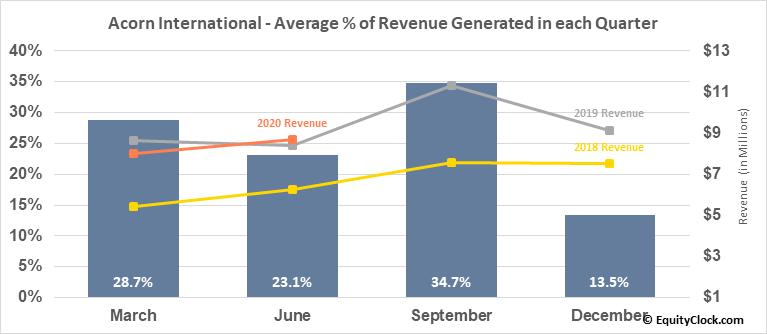 Acorn International (NYSE:ATV) Revenue Seasonality