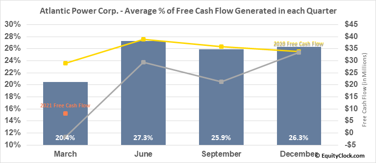 Atlantic Power Corp. (NYSE:AT) Free Cash Flow Seasonality