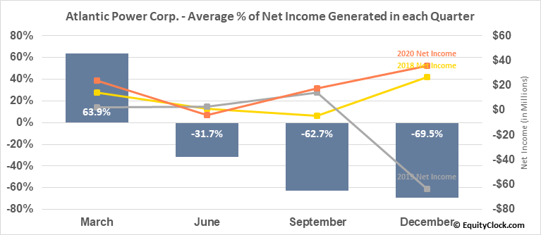Atlantic Power Corp. (NYSE:AT) Net Income Seasonality