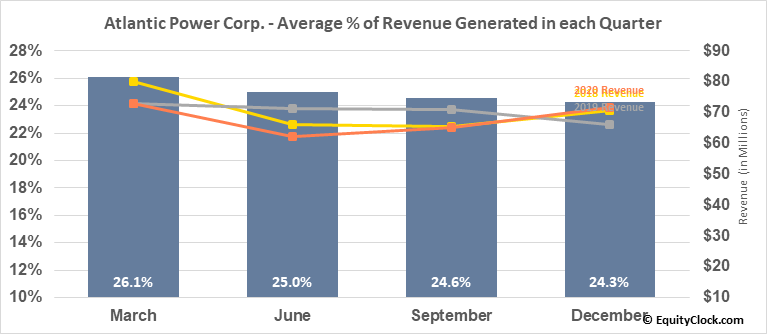 Atlantic Power Corp. (NYSE:AT) Revenue Seasonality