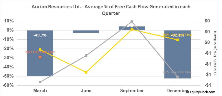 Aurion Resources Ltd. (TSXV:AU.V) Free Cash Flow Seasonality