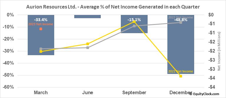 Aurion Resources Ltd. (TSXV:AU.V) Net Income Seasonality