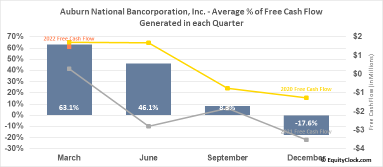 Auburn National Bancorporation, Inc. (NASD:AUBN) Free Cash Flow Seasonality
