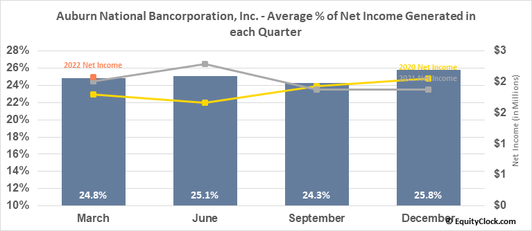 Auburn National Bancorporation, Inc. (NASD:AUBN) Net Income Seasonality