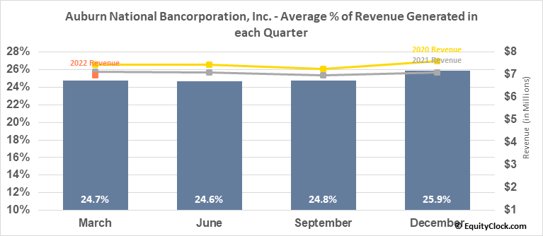 Auburn National Bancorporation, Inc. (NASD:AUBN) Revenue Seasonality