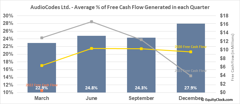 AudioCodes Ltd. (NASD:AUDC) Free Cash Flow Seasonality