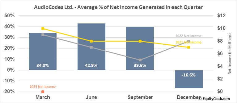 AudioCodes Ltd. (NASD:AUDC) Net Income Seasonality