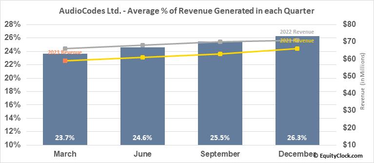 AudioCodes Ltd. (NASD:AUDC) Revenue Seasonality