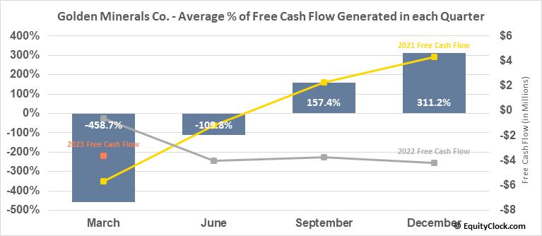 Golden Minerals Co. (TSE:AUMN.TO) Free Cash Flow Seasonality