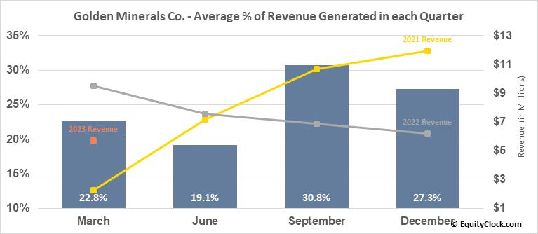Golden Minerals Co. (TSE:AUMN.TO) Revenue Seasonality