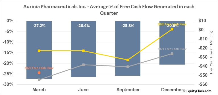 Aurinia Pharmaceuticals Inc. (NASD:AUPH) Free Cash Flow Seasonality