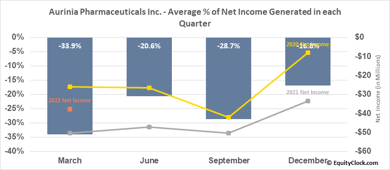 Aurinia Pharmaceuticals Inc. (NASD:AUPH) Net Income Seasonality