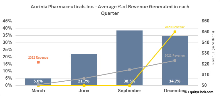 Aurinia Pharmaceuticals Inc. (NASD:AUPH) Revenue Seasonality