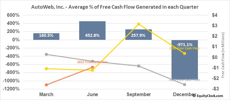 AutoWeb, Inc. (NASD:AUTO) Free Cash Flow Seasonality