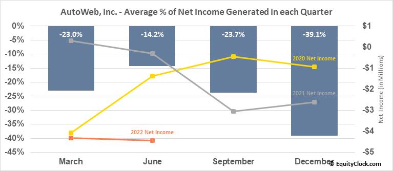 AutoWeb, Inc. (NASD:AUTO) Net Income Seasonality