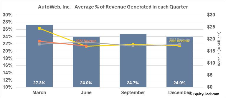 AutoWeb, Inc. (NASD:AUTO) Revenue Seasonality