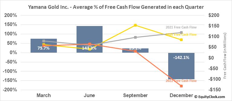 Yamana Gold Inc. (NYSE:AUY) Free Cash Flow Seasonality
