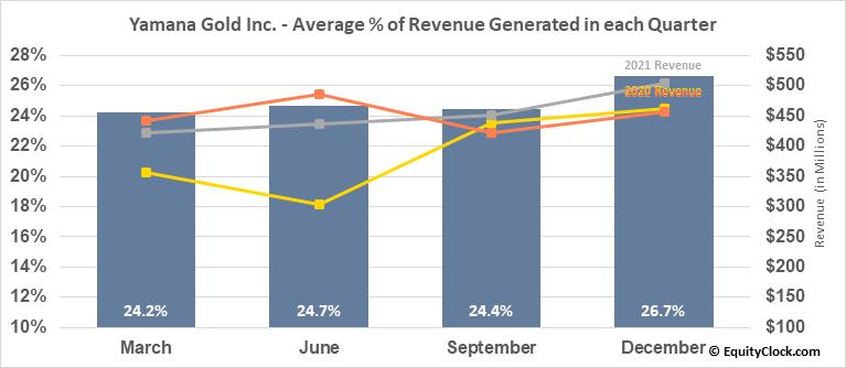 Yamana Gold Inc. (NYSE:AUY) Revenue Seasonality