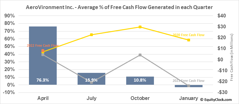 AeroVironment Inc. (NASD:AVAV) Free Cash Flow Seasonality