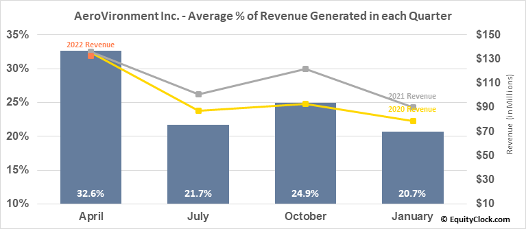 AeroVironment Inc. (NASD:AVAV) Revenue Seasonality