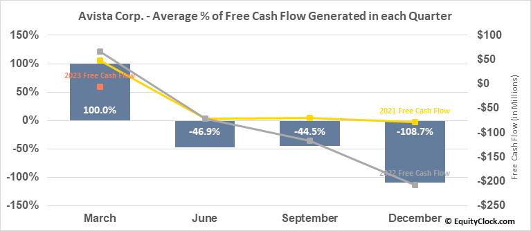 Avista Corp. (NYSE:AVA) Free Cash Flow Seasonality