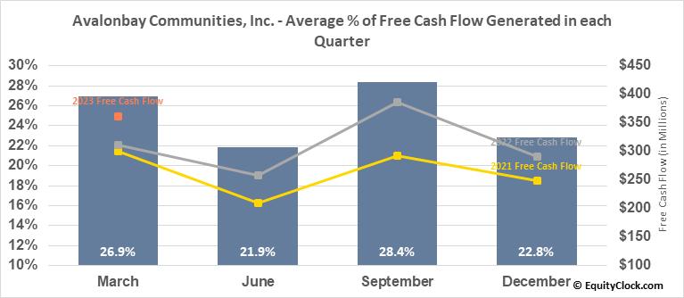 Avalonbay Communities, Inc. (NYSE:AVB) Free Cash Flow Seasonality