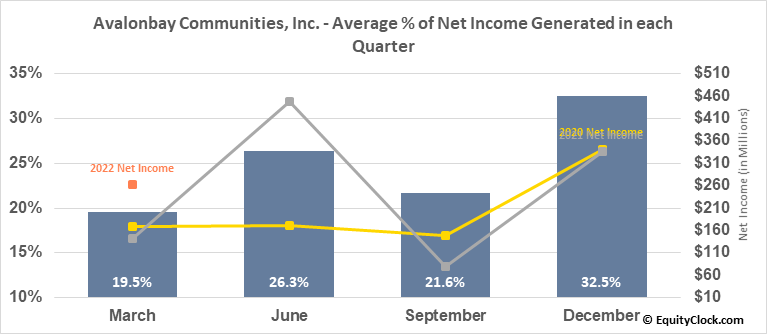 Avalonbay Communities, Inc. (NYSE:AVB) Net Income Seasonality
