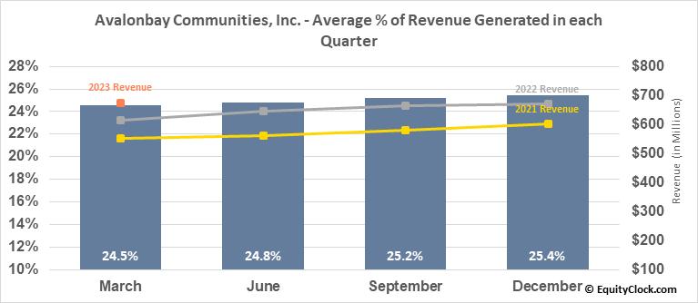 Avalonbay Communities, Inc. (NYSE:AVB) Revenue Seasonality