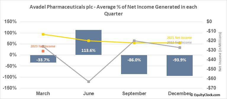 Avadel Pharmaceuticals plc (NASD:AVDL) Net Income Seasonality