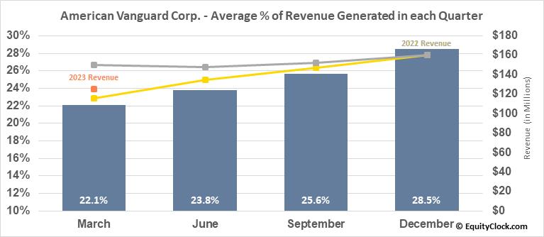 American Vanguard Corp. (NYSE:AVD) Revenue Seasonality