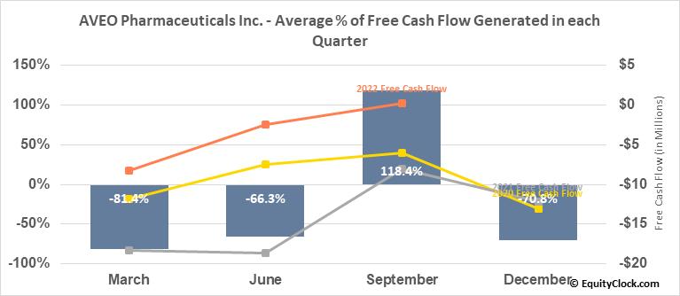 AVEO Pharmaceuticals Inc. (NASD:AVEO) Free Cash Flow Seasonality