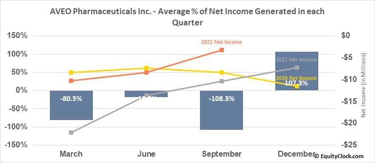 AVEO Pharmaceuticals Inc. (NASD:AVEO) Net Income Seasonality
