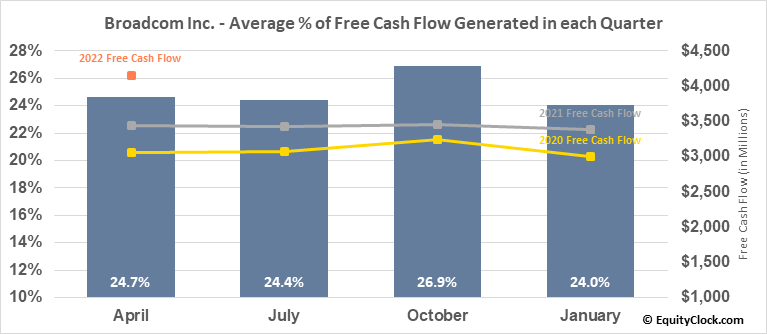 Broadcom Inc. (NASD:AVGO) Free Cash Flow Seasonality