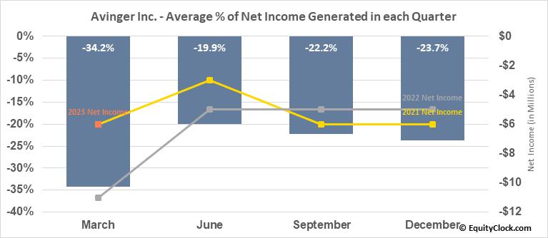 Avinger Inc. (NASD:AVGR) Net Income Seasonality