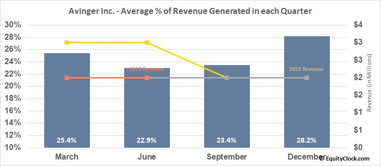 Avinger Inc. (NASD:AVGR) Revenue Seasonality