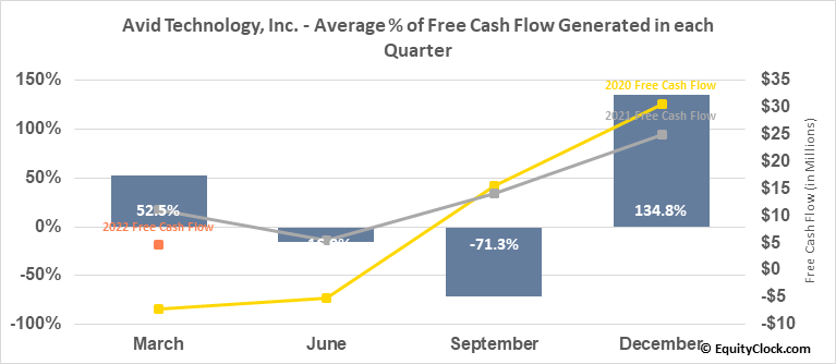Avid Technology, Inc. (NASD:AVID) Free Cash Flow Seasonality