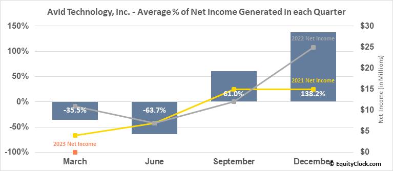 Avid Technology, Inc. (NASD:AVID) Net Income Seasonality
