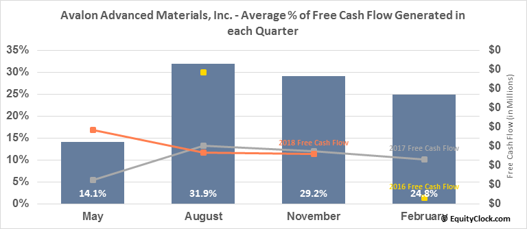 Avalon Advanced Materials, Inc. (TSE:AVL.TO) Free Cash Flow Seasonality