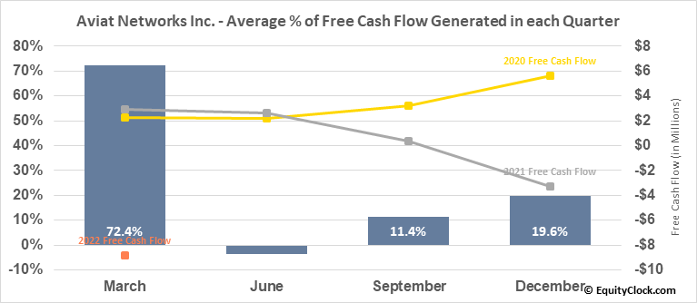 Aviat Networks Inc. (NASD:AVNW) Free Cash Flow Seasonality